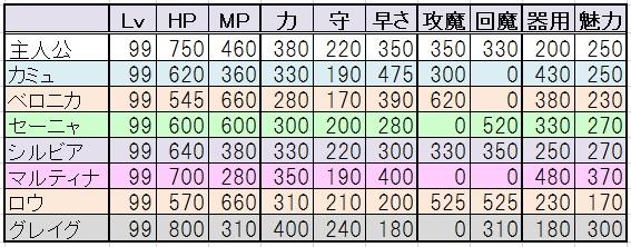 ドラクエ11 Lv99ステータス一覧ランキング